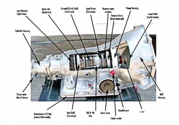 Gm 350 Transmission Diagram Th350 Transmission Transmission Repair Truck Repair