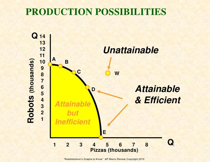 13 best the circular flow of income model economics images on graphs 2 know for the ap macro economics exam ccuart Images