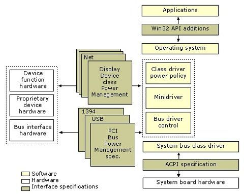 ACPI : Advanced Configuration and Power Interface