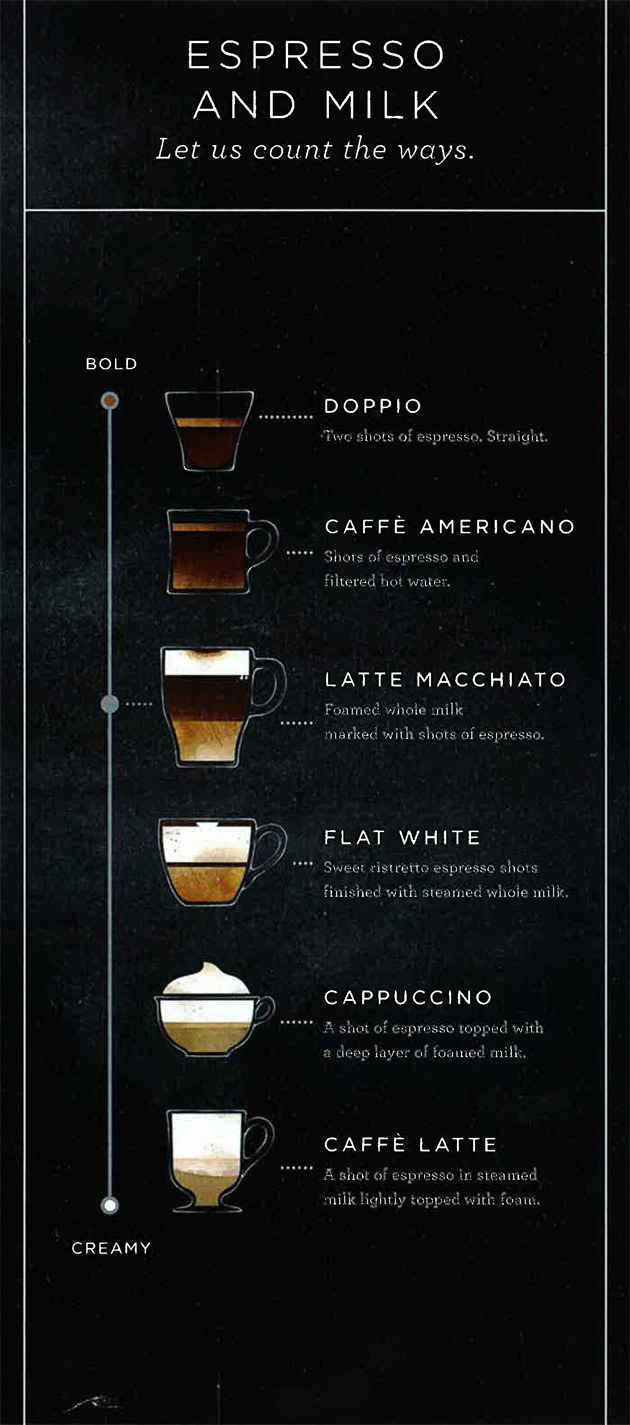 Starbucks Adds Latte Macchiato To Growing Menu Of Espresso Drinks - BuzzFeed News