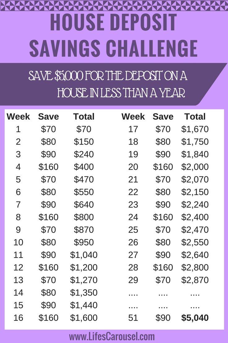 220 best money saving challenge images on pinterest