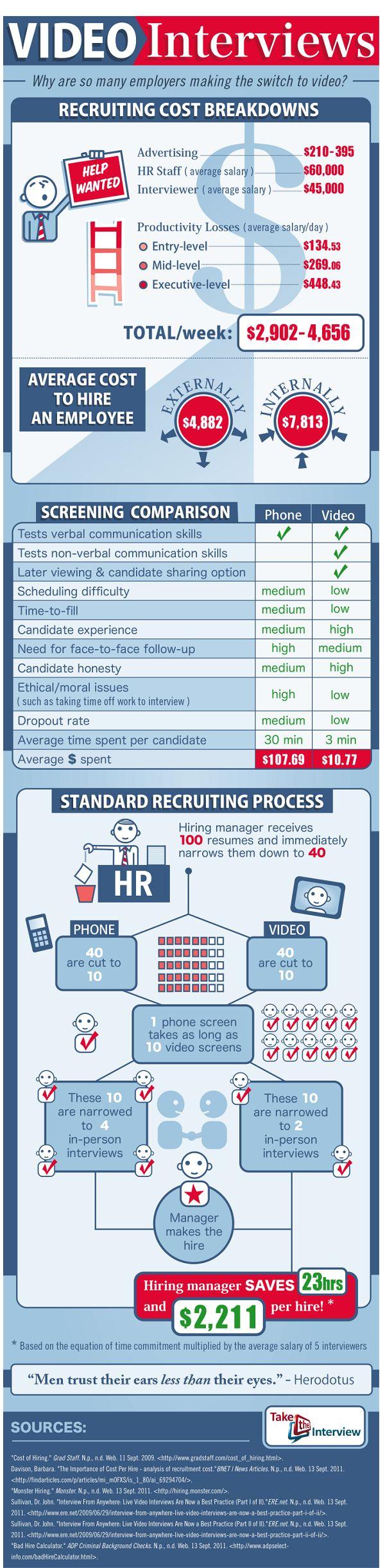 Video Interview #Recruiting Cost Breakdown infographic #talentnet