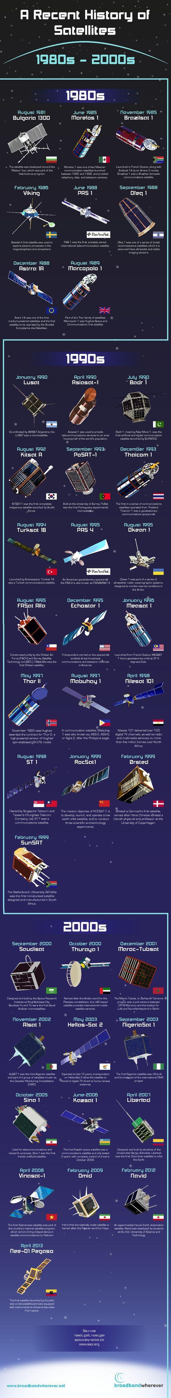 Historia reciente de los satélites espaciales