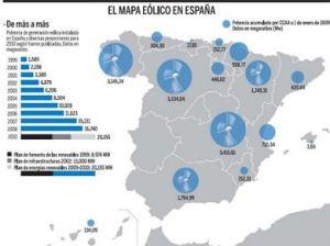 Mapa eólico en España. Ventajas qué podría proporcionar la energía eólica en España. #energia #renovables #España