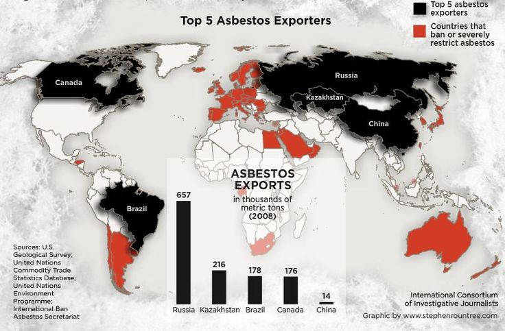17 best Asbestos Ban in India images on Pinterest  Lunges, Lungs and Autumn ideas