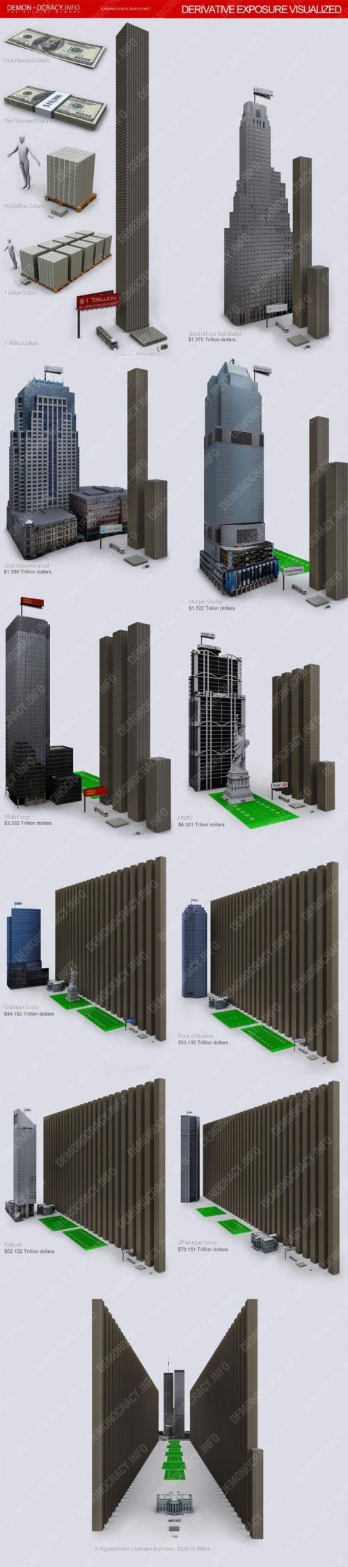 L'exposition des banques US aux produits dérivés