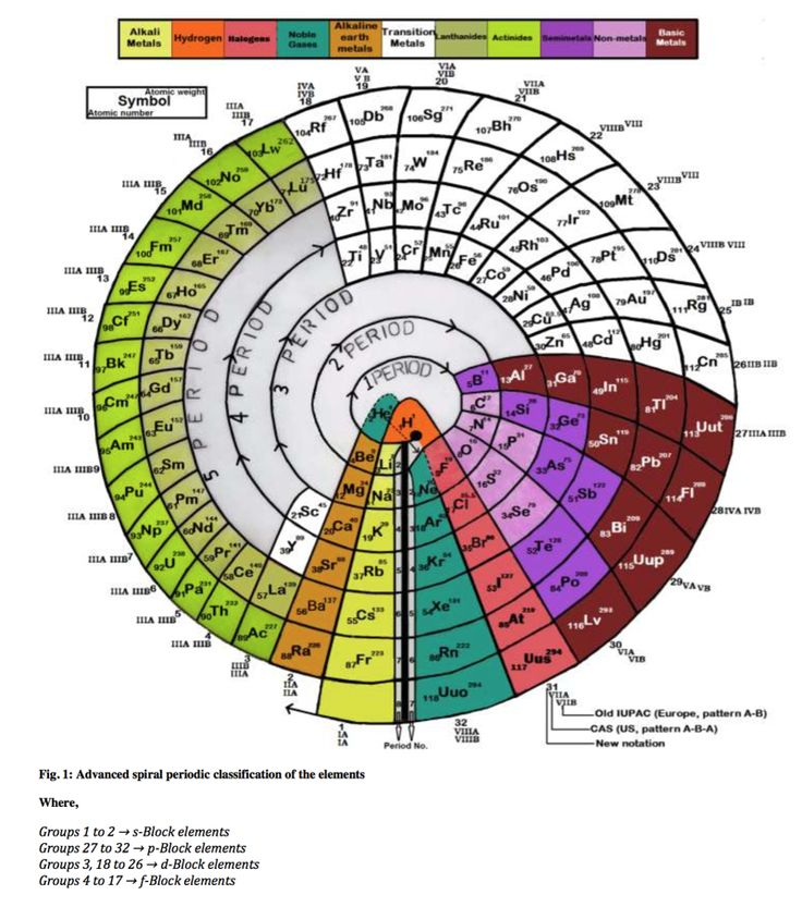 Advanced spiral periodic table just one of the many for Periodic table no 52