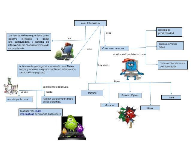 Pin En Virus Informaticos