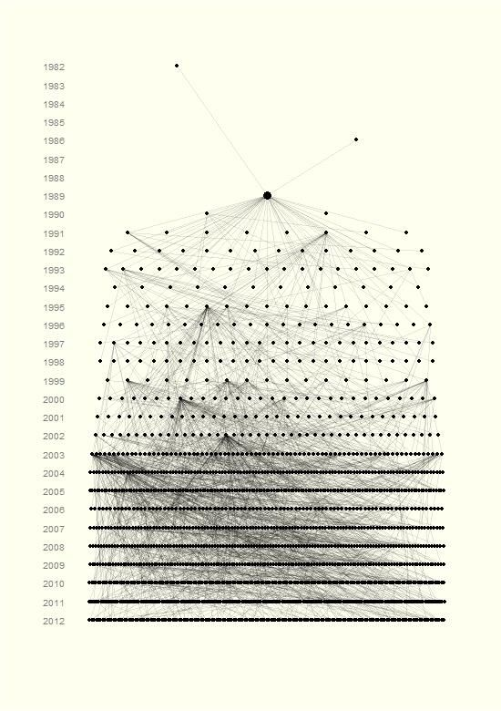 "Susan Johnston - Ancestors & descendants from single Soay sheep ""Snowball"" on St Kilda. Made in R using reshape & ggplot2"