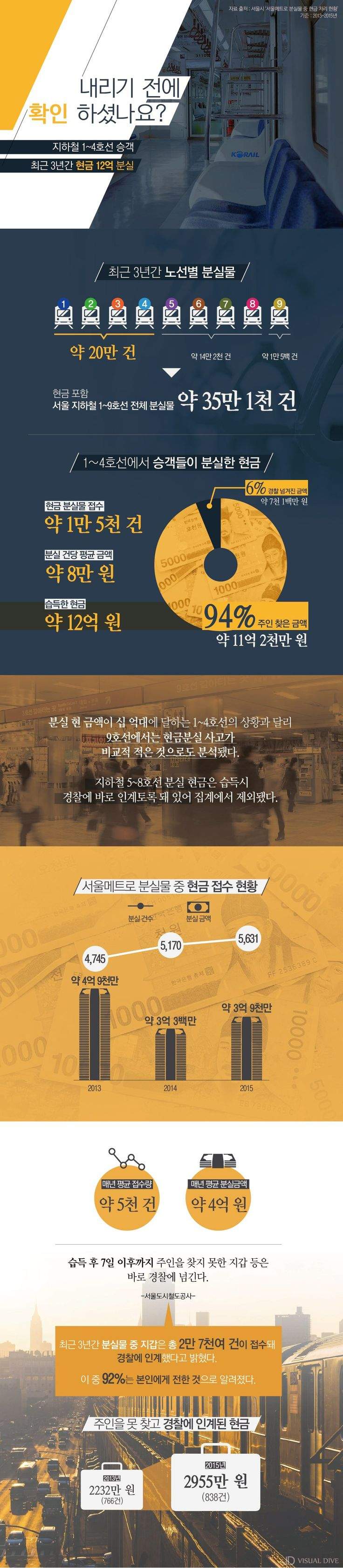 3년 간 지하철에서 분실된 현금은 얼마? [인포그래픽] #subway / #Infographic ⓒ 비주얼다이브 무단 복사·전재·재배포 금지