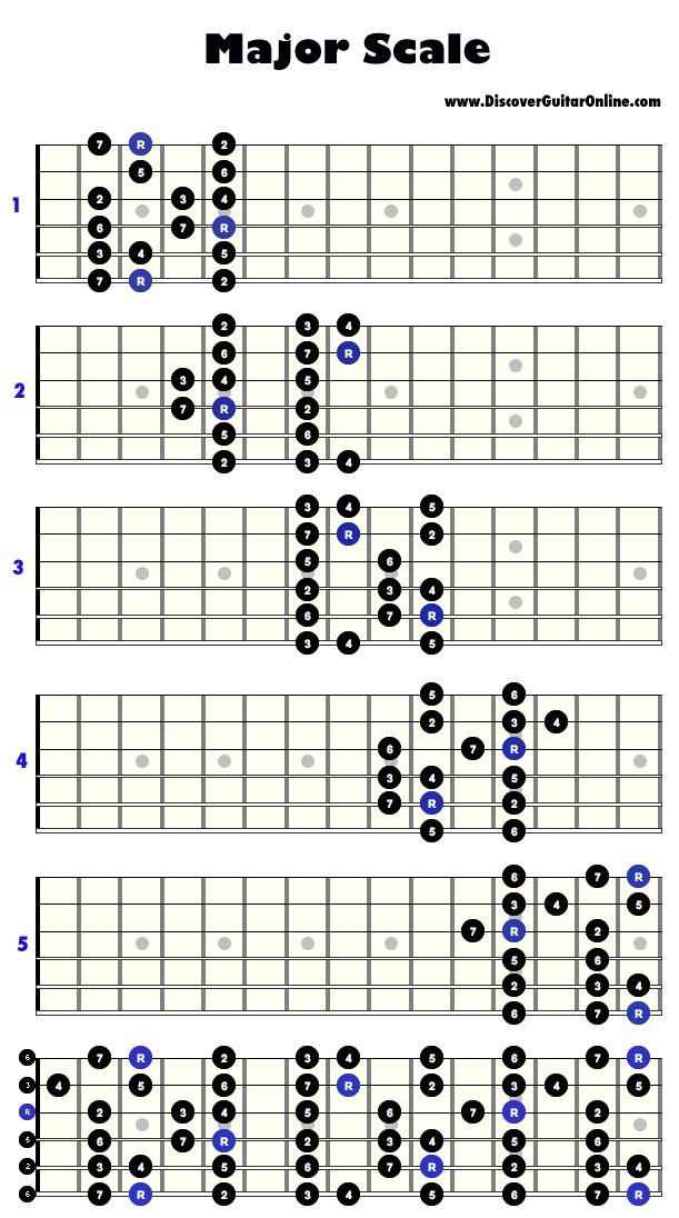 113 Best Images About Guitar Scales On Pinterest Guitar