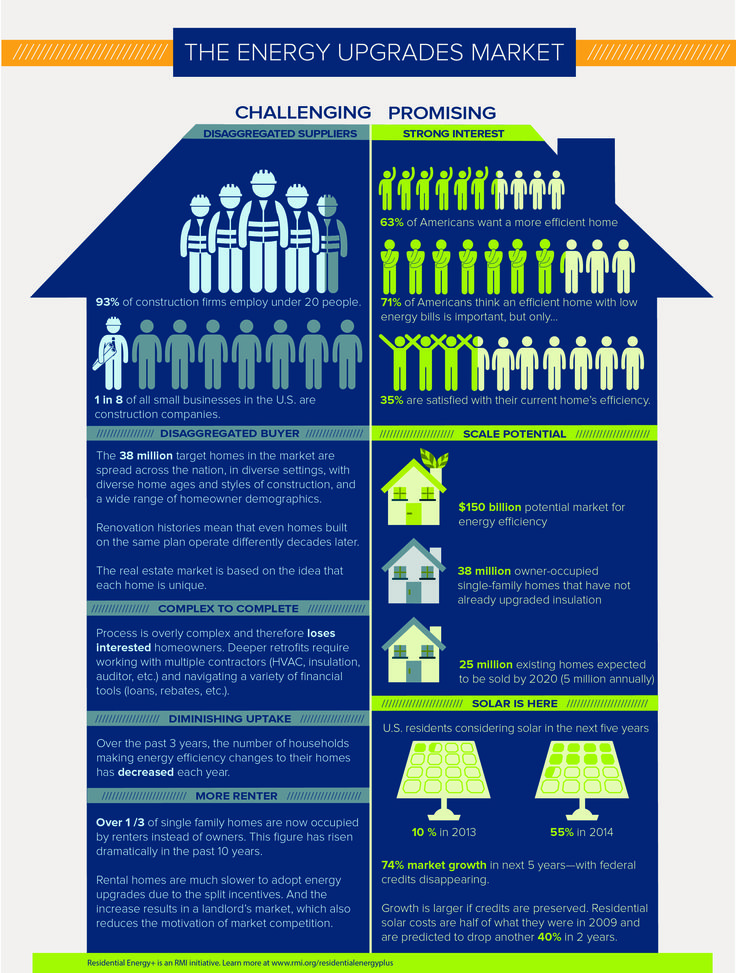 225 best energy information design images on pinterest for Energy efficiency facts