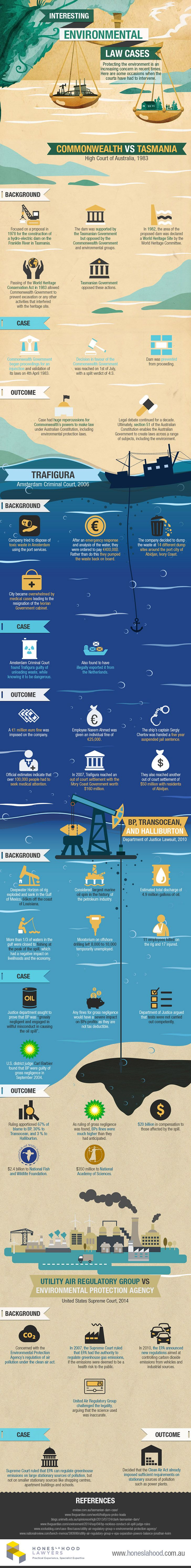 This infographic from Australia-based Hones La Hood Lawyers reveals some of the most interesting environmental law cases throughout history and the positive (and not so positive) changes that they brought about, including who benefited from the BP oil spill fines and how current EPA air quality regulations came about.