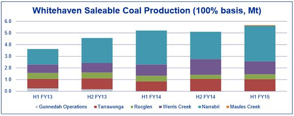 www.kalkine.com.au/reports/whitehaven-coal-2.aspx