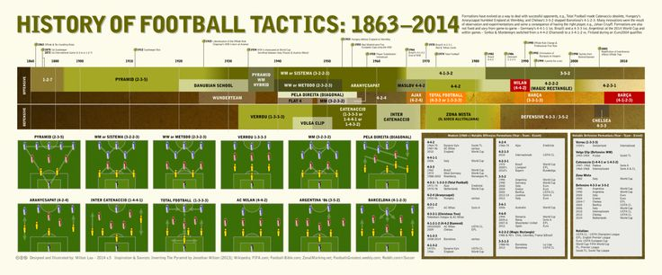 History of Football Tactics: 1863-2014 Infographic