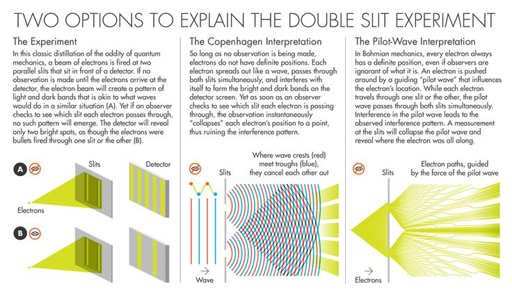 Novas evidências podem acabar com a visão atual da mecânica quântica - EExpoNews