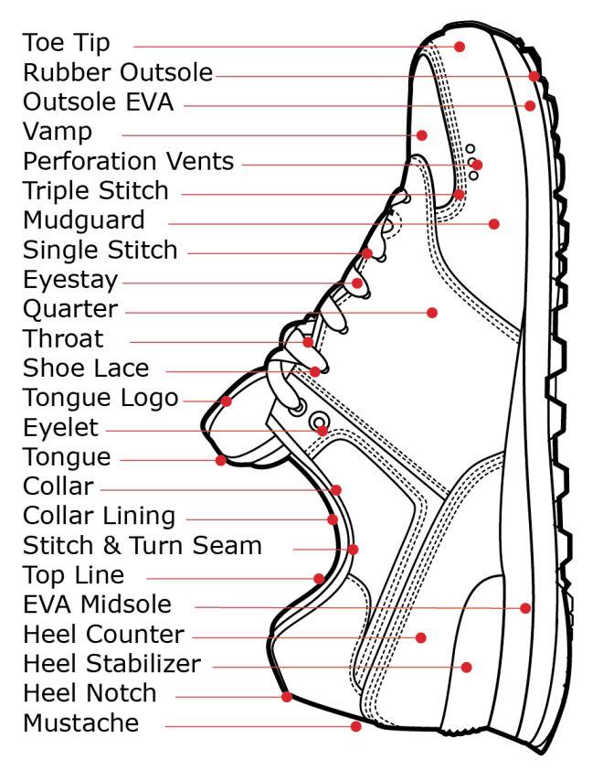 Inside Shoe Toe Reinforcement