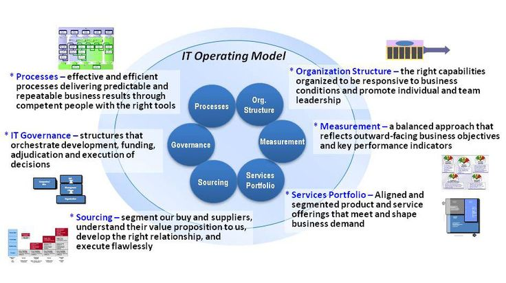 Exploring an IT Operating Model for Enterprise 2.0 - Part 2