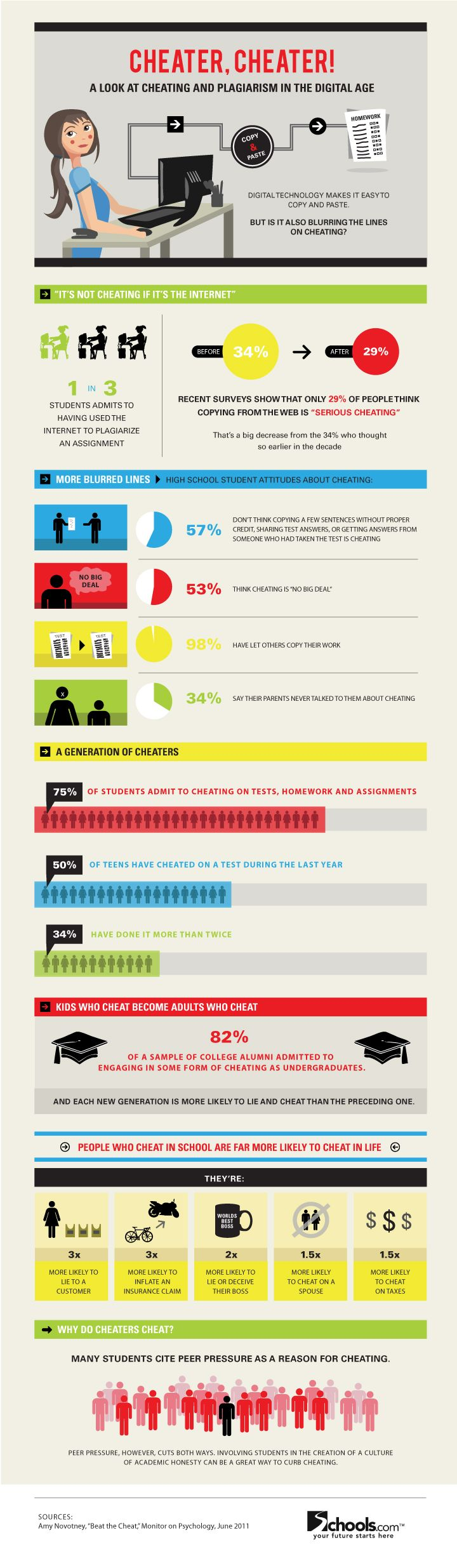 Infographic - Cheating in school: How the digital age affects cheating and plagiarism