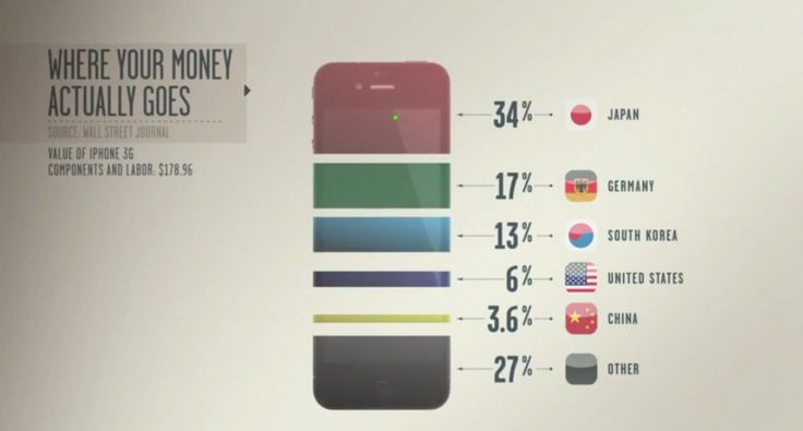 Video: Where do your dollars go when you buy an iPhone?   Taken from the documentary Inequality for All.