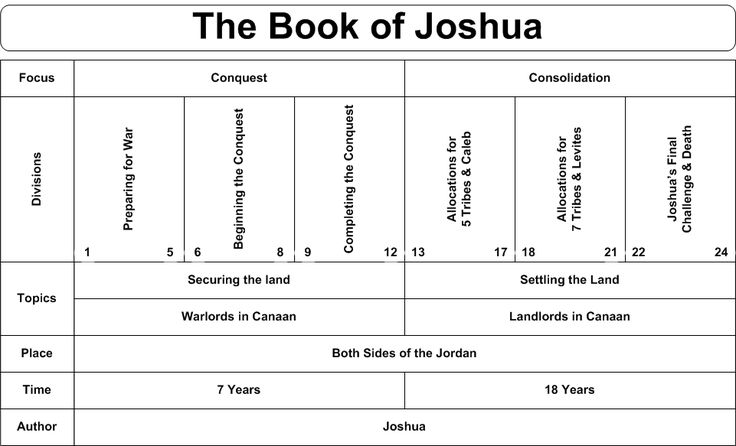 Studies in the Life of Joshua | Bible.org