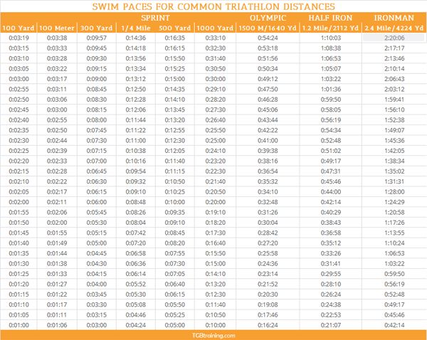 Swim PACE CHART for common triathlon distances and TESTING ROUTINES to gauge fitness.