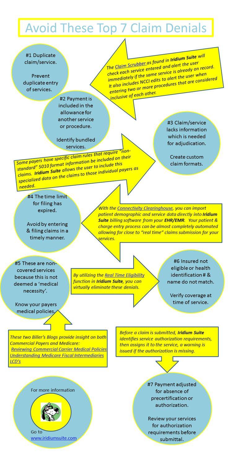 Infographic on avoiding medical claim denials Medical