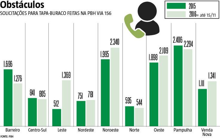 Todos os dias, a Prefeitura de Belo Horizonte recebe, em média, mais de 40 reclamações sobre buracos nas vias da cidade. O problema, que afeta moradores de todas as regiões, deve ser motivo de dor de cabeça ainda maior por causa da previsão de um período chuvoso mais rigoroso. Com as precipitações constantes, o impacto para o pavimento aumenta, trazendo dificuldades para os motoristas. (26/11/2016) #TapaBuraco #Prefeitura #BH #BeloHorizonte #Via156 #Infográfico #Infografia #HojeEmDia