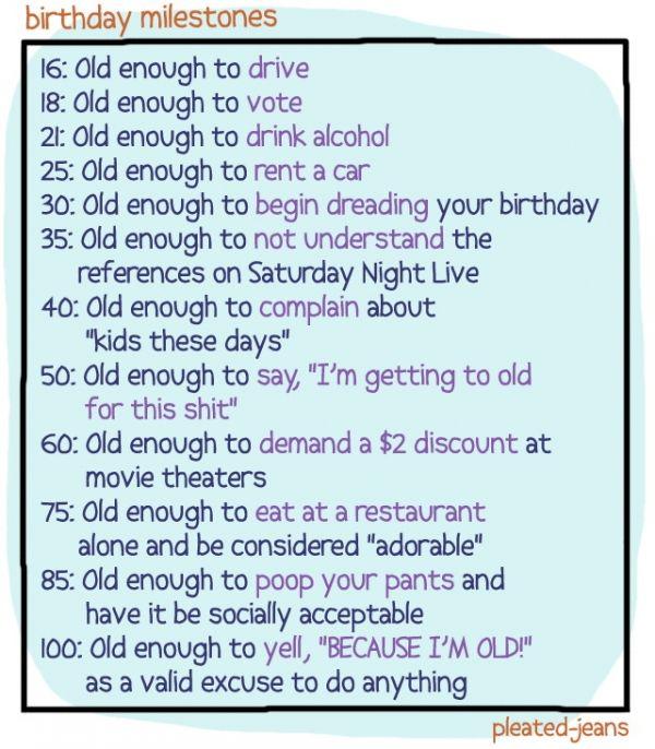 milestone birthdays list