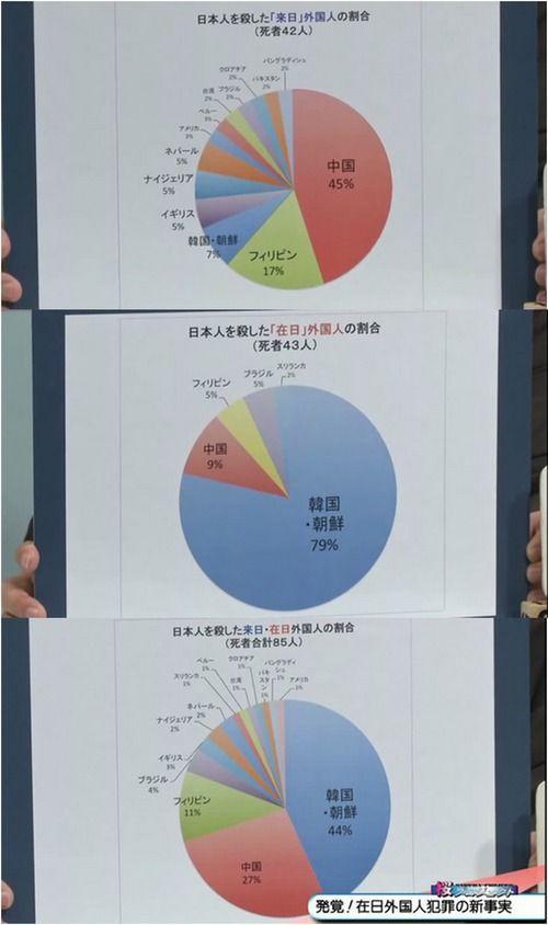 「在日」外国人の犯罪検挙情況は公表されたことがありませんでした。日本初「在日」外国人犯罪の公的統計資料公開 : まとめ安倍速報