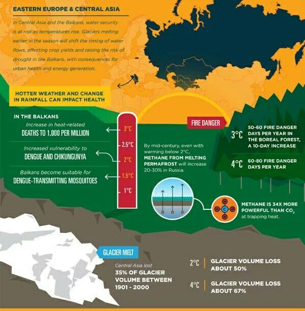 effects of climate change in nunavut