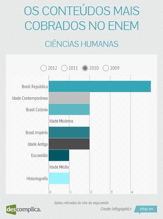 No ENEM 2010, o assunto mais cobrado em Ciências Humanas foi Brasil República. Clique na imagem para estudar esse conteúdo.