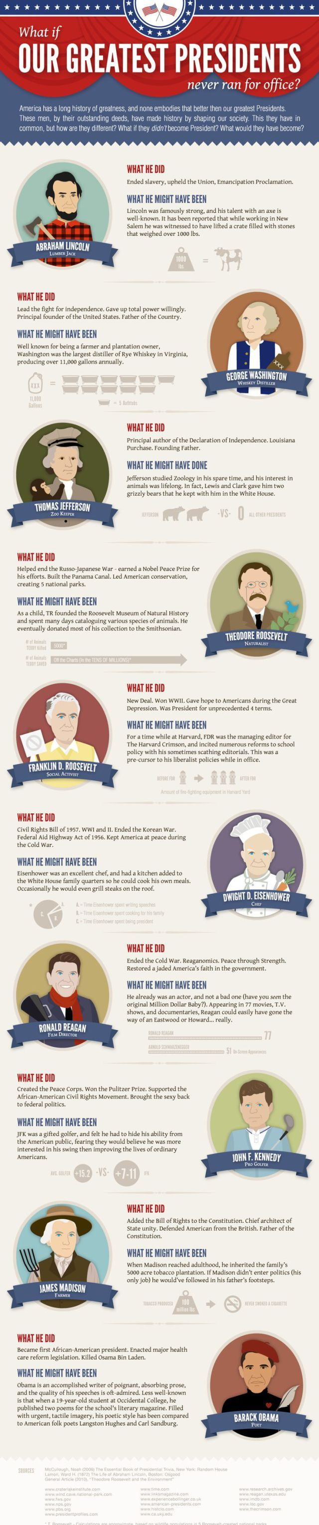 Educational : What if our greatest presidents never ran for office?