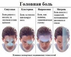 Самый полный гид по головной боли