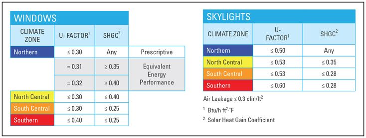 ENERGY STAR Qualification Criteria for Residential Windows and Skylights