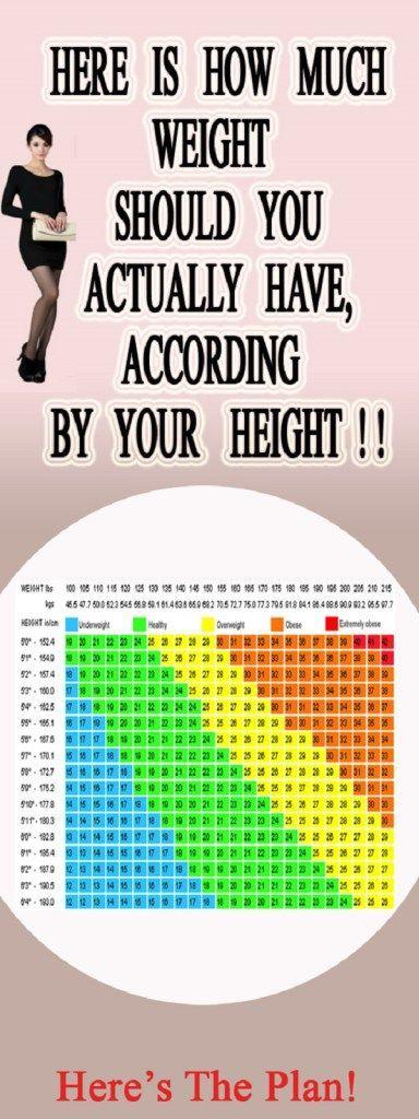 #Health #Fitness #Wellness #Diet #Nutrition #Weight #Loss #Chart #Height #Interesting #Tips