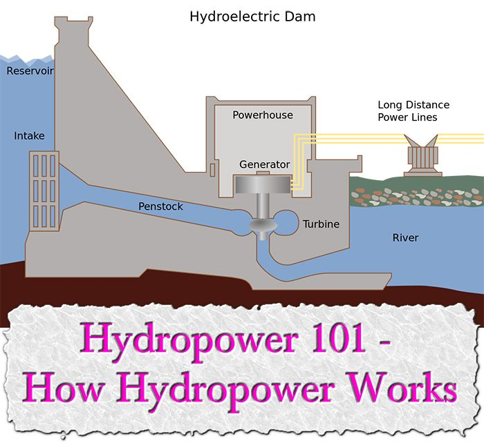 use of alternative source of power the hydro power Hydroelectric power  moving water is a powerful entity responsible for lighting entire cities, even countries thousands of years ago the greeks used water wheels, which picked up water in buckets around a wheel.