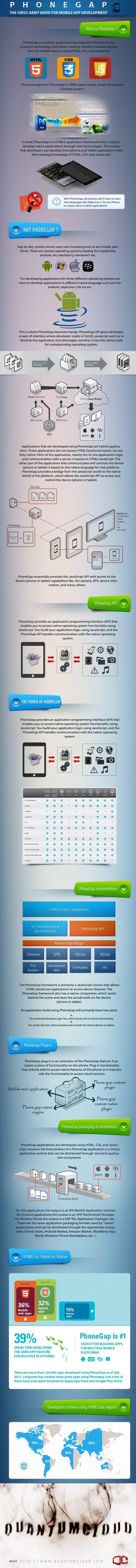 PhoneGap - The Swiss Army Knife of Mobile Application Development InfoGraphic