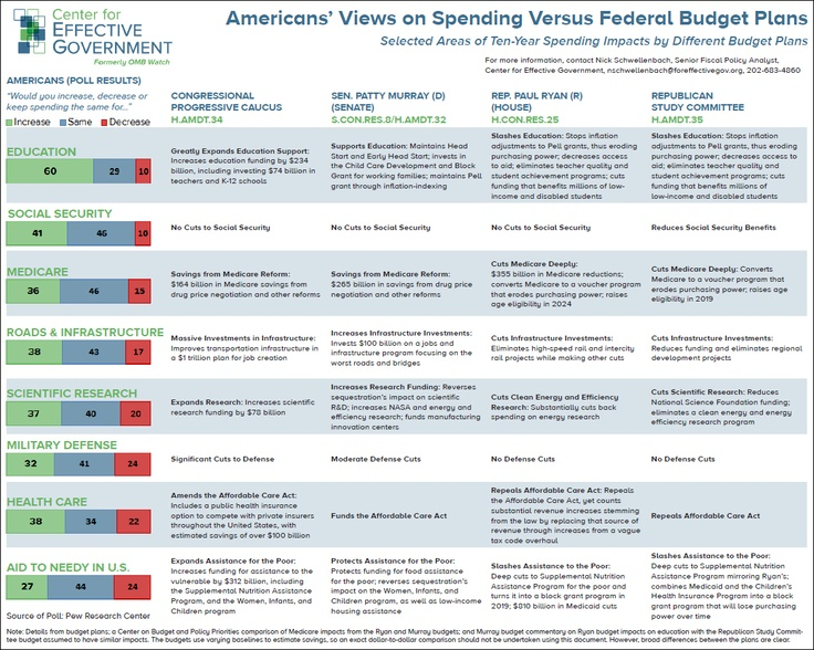 Best Fiscal And Budgetary Policy Images On   Federal