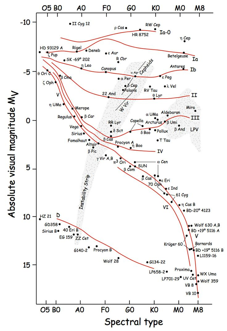 hr diagram from james kaler variable stars diagram. Black Bedroom Furniture Sets. Home Design Ideas