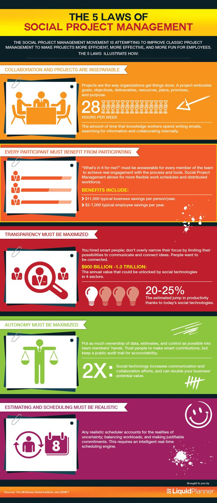 Social project management is on the rise - Check out our infographic on the 5 laws to successful social project management. #pm