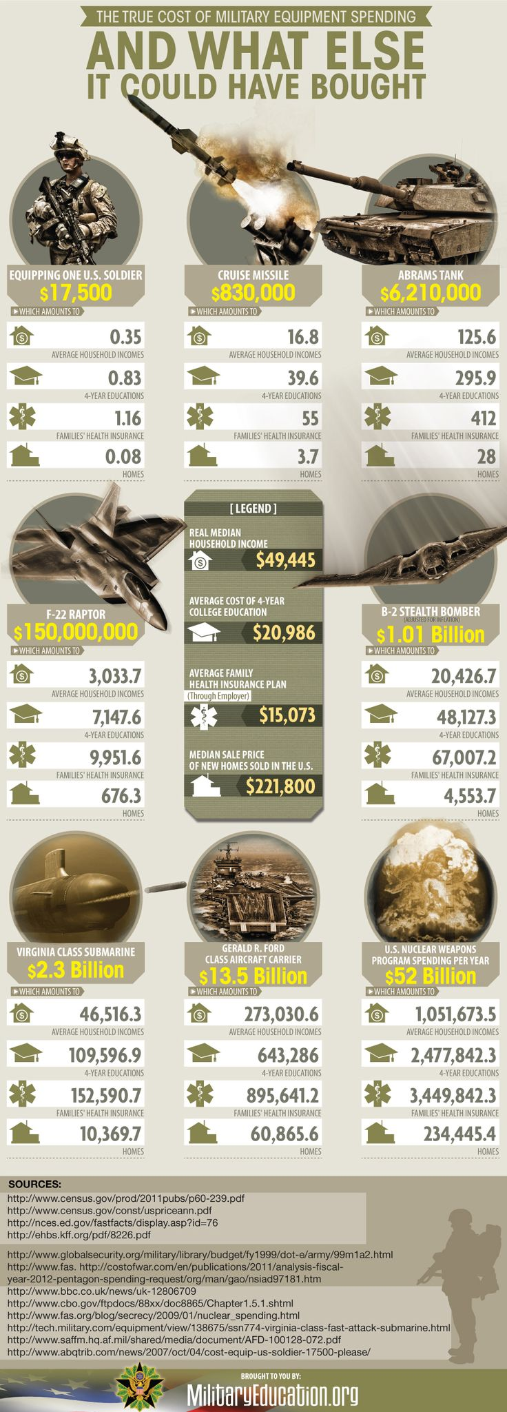 military spending. What else do you think the money could've been spent on?