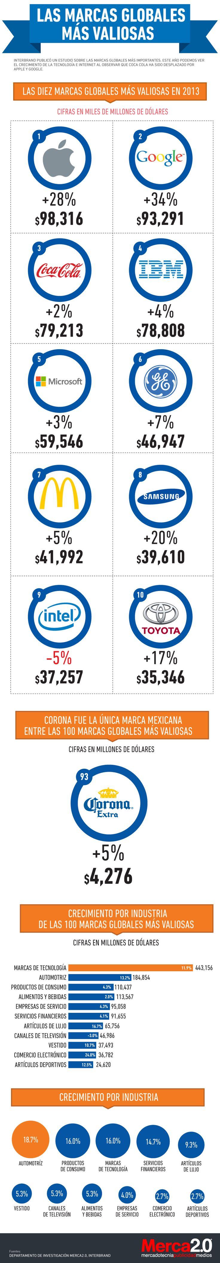 Las marcas globales más valiosas #infografia