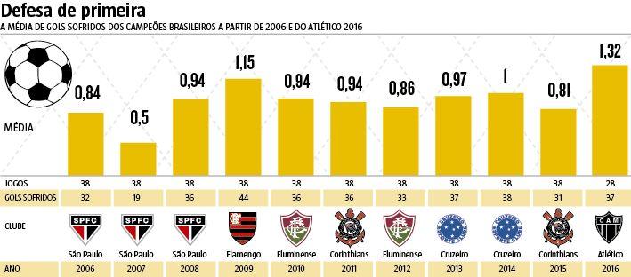 Com 37 gols sofridos, o Galo ainda luta pelo título e, caso conquiste o caneco, caminha para ser o campeão com a defesa mais vazada do Campeonato Brasileiro desde 2006. Com mais de um gol sofrido de média (1,32), o Atlético, mantendo os números atuais, terminaria a Série A com 50 gols contra, ultrapassando o recorde negativo do Flamengo de 2009. (05/10/2016) #Atlético #Galo #Brasileirão #CampeonatoBrasileiro #GolsSofridos #Media #Infográfico #Infografia #HojeEmDia