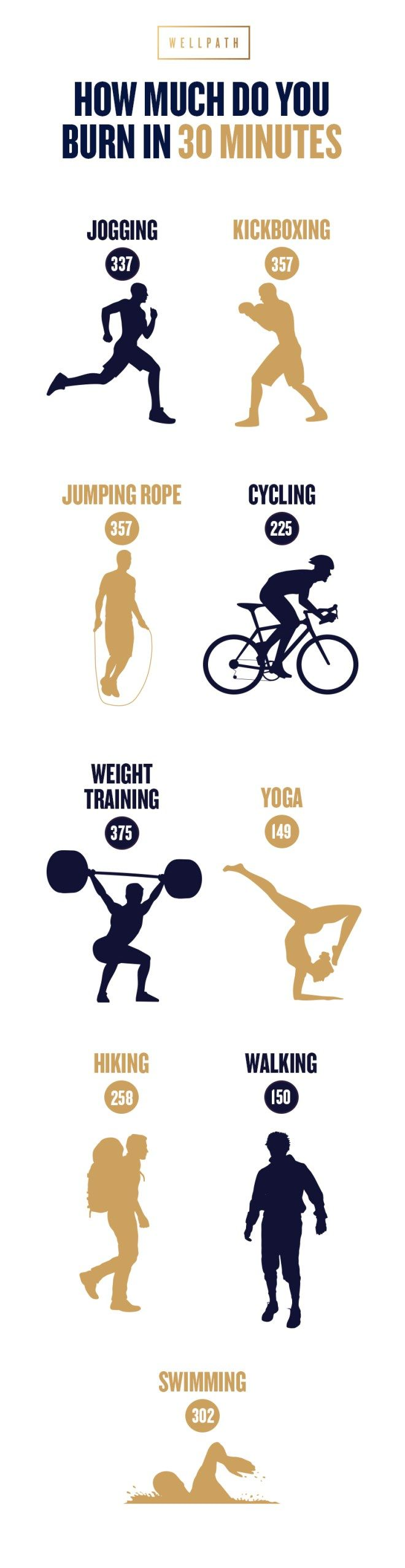 As much as we'd love for it to be the case, not all workouts are created equal. And while any exercise is good exercise, there (unsurprisingly) happens to be a bit of a hierarchy when it comes to calorie burn. Check out our breakdown of how different workouts stack up against each other. And maybe get a jump rope and some boxing gloves, too.