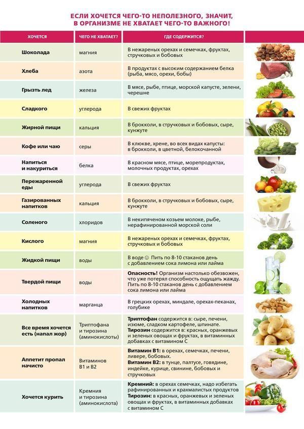Коллекция разных полезностей. Здоровое питание, витамины и т.д – Helen Zarytskaya
