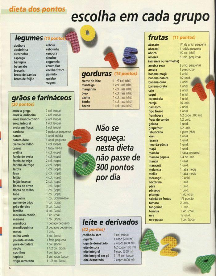 Dieta dos pontos - tabela