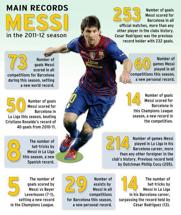Records set by Messi in the 2011-2012 season