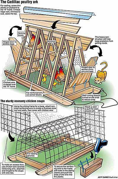 Des photos de maisons pour poules. (Chicken Tractors) (http://thecitychicken.com/tractors.html)