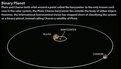 Two moons orbiting each other double planet or planet for Define pluto
